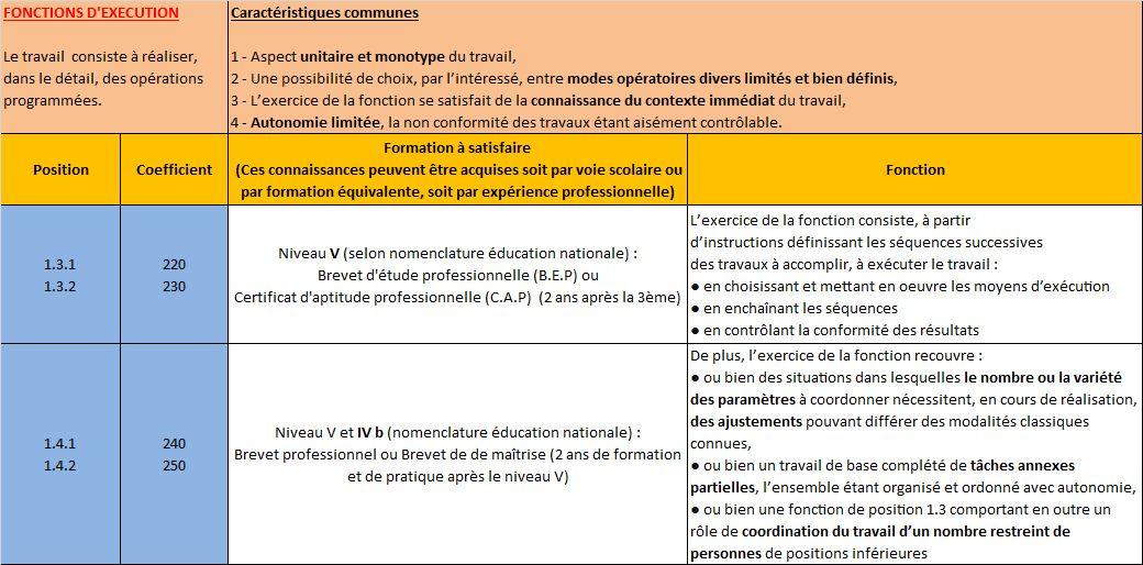 Syndicat Cfdt Ausy La Classification Syntec Et Sa Mise En Place
